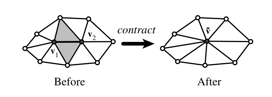 algorithm for mesh simplification —this paper presents a novel mesh simplification algorithm it decouples the simplification process into two phases: shape analysis and edge contraction in the analysis phase, it imposes a hierarchical structure on a surface mesh by uniform hierarchical partitioning, marks the importance of each vertex in the hierarchical.